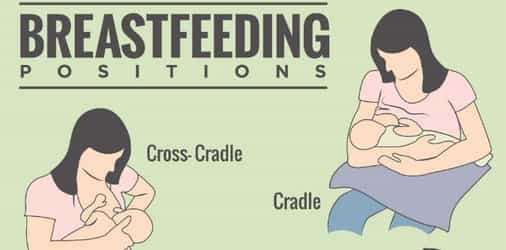 Breastfeed - All about positioning