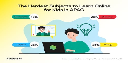 Trouble with the exact sciences: Kaspersky evaluates student performance during enforced distance learning in APAC