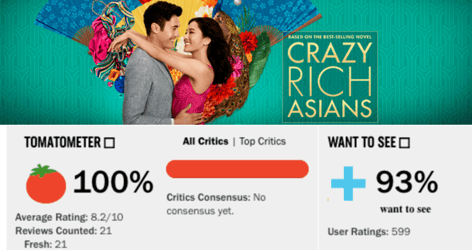 'Crazy Rich Asians' Currently Has A 100% Rating On Rotten Tomatoes!