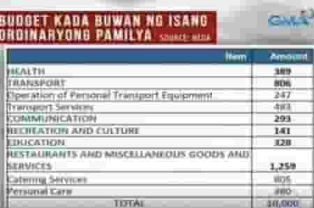 budget for a filipino family of 5