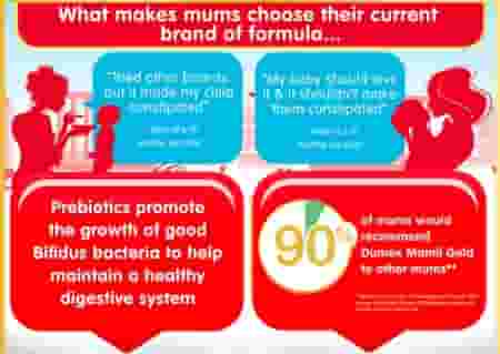 Discover what 80% of mums said supports their child's digestion