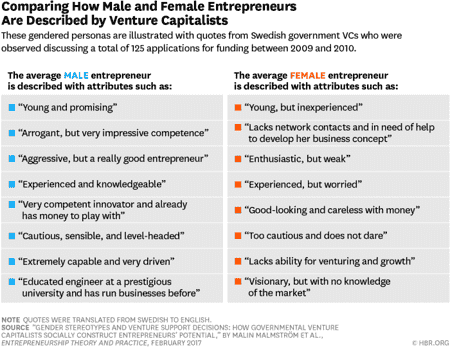Why Is It So Hard For Women To Get VC Funding?