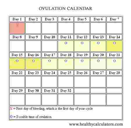 How to use an ovulation calculator to conceive a boy