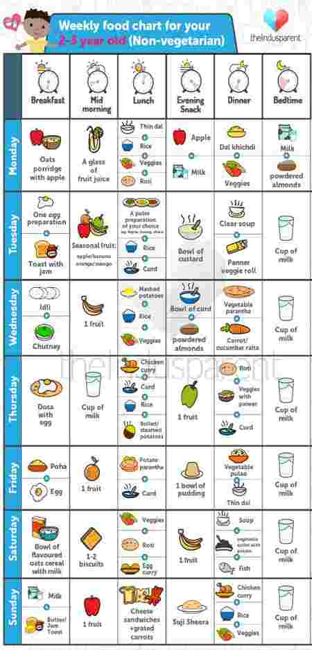food chart for babies