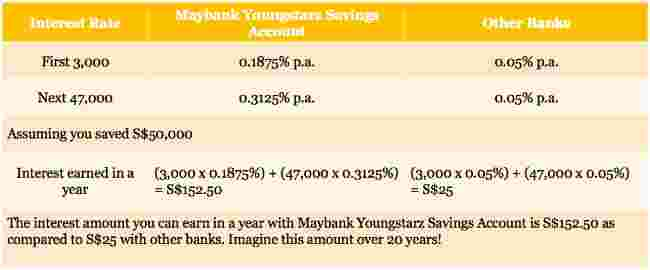 If you have S$50k in savings for your child – how much could you grow it?
