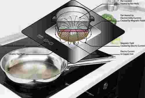selecting the right stove