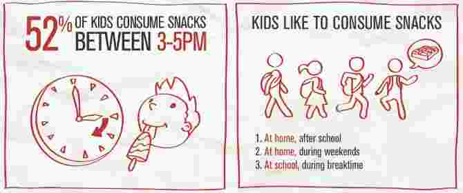 responsible snacking