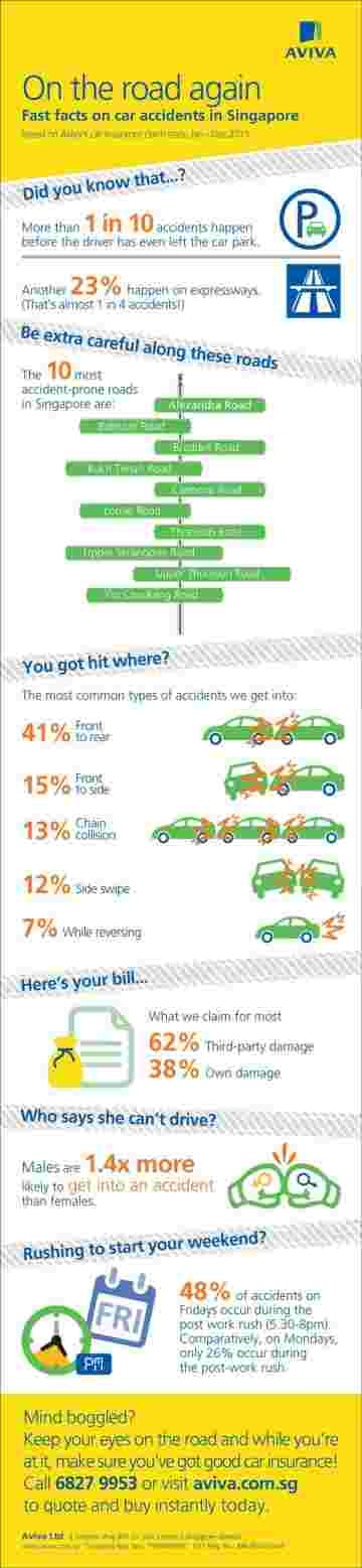 Aviva-infographic_Almost-half-of-all-car-accidents-on-Fridays-happen-on-the-way-home