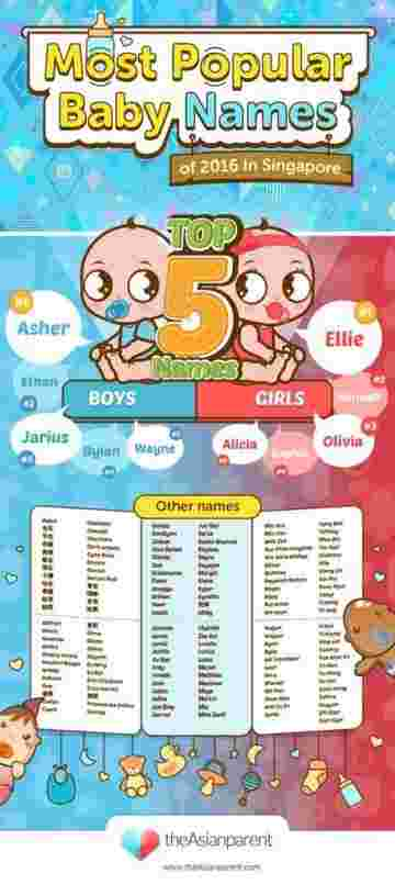 popular baby names in Singapore in 2016