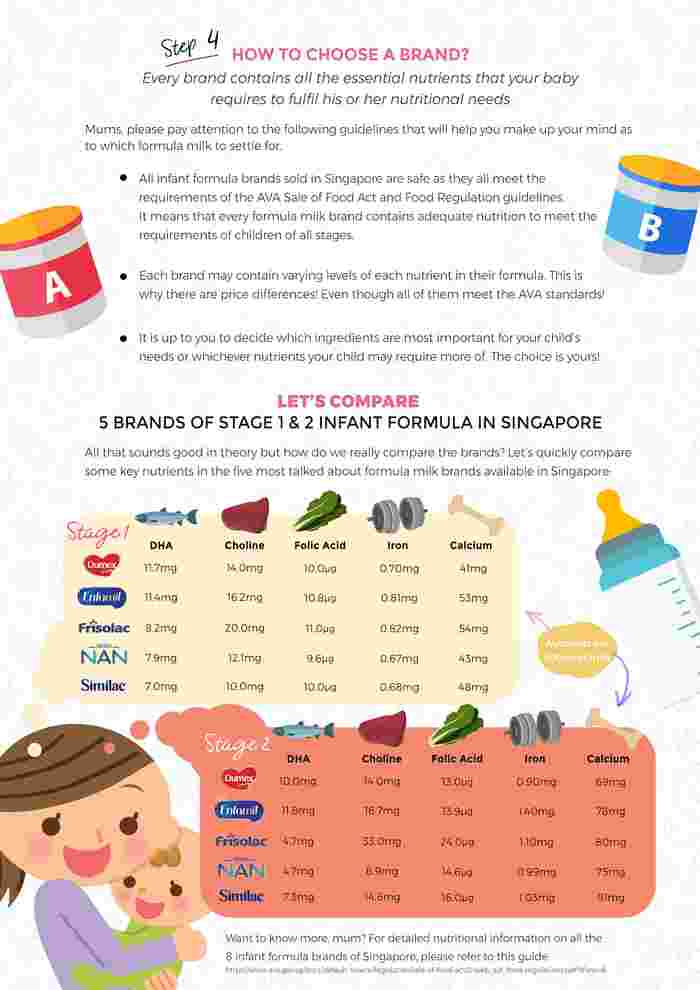 Mums, here is everything you need to know about infant formula