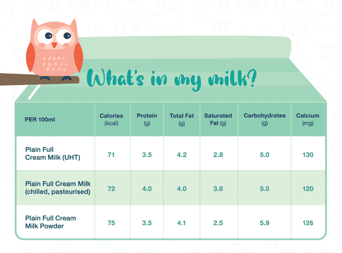 Is Your Little One Ready To Drink Plain Full Cream Cow's Milk?