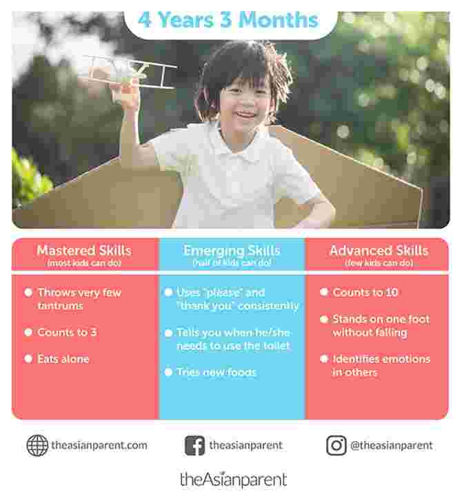 Child Development and Milestones: Your 4-Year-and-3-Month-Old