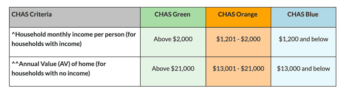chas subsidies in singapore