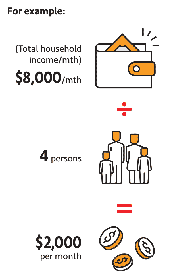 How The CHAS Card In Singapore Works And Subsidies You Can Get