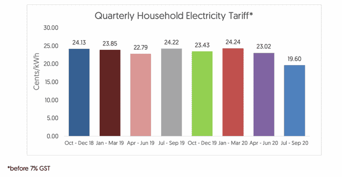 Electricity Tariff to Fall 15% This July to September 2020