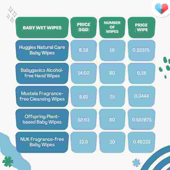 Price Comparison of Baby Wet Wipes