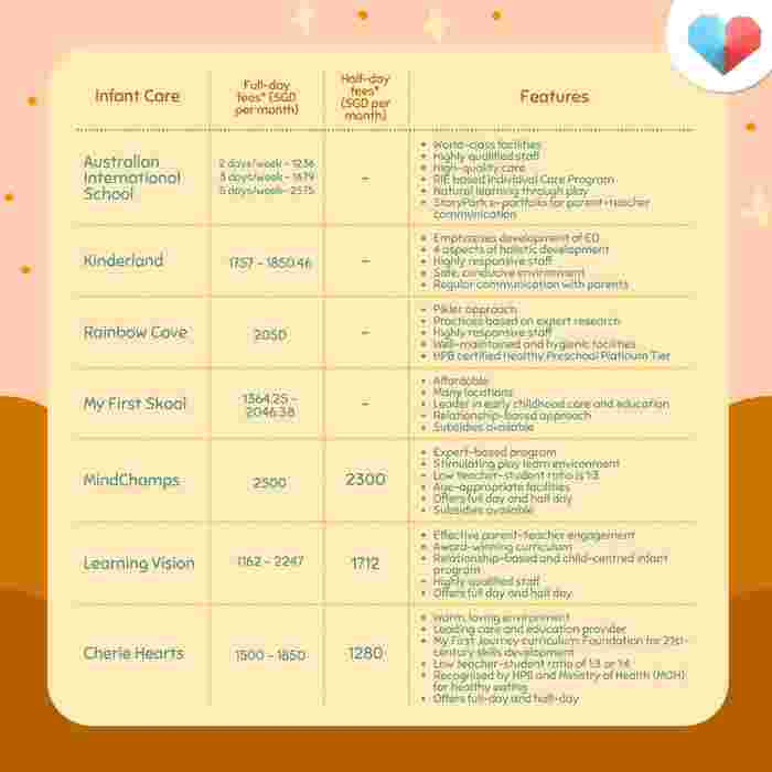 Price comparison table for infant care