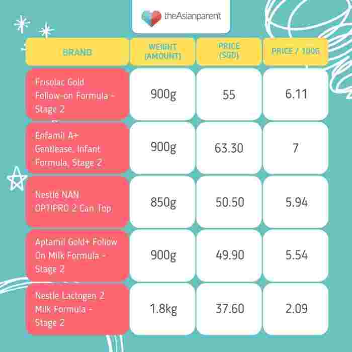 Price comparison of best stage 2 formula in Singapore