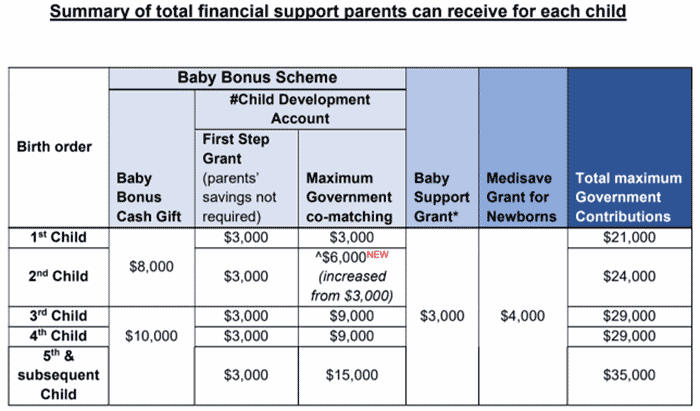 additional financial support