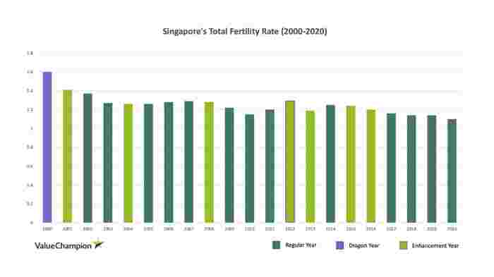 Is Singapore's Baby Bonus Working Or Is It Time To Re-imagine The Future Of Fertility?