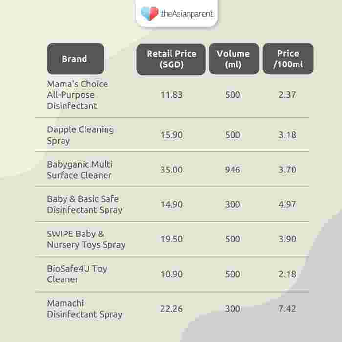 Buying the Best Baby Disinfectant in Singapore - Price comparison