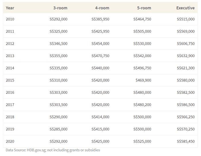 How Much Does It Cost To Buy HDB Flat In Singapore?