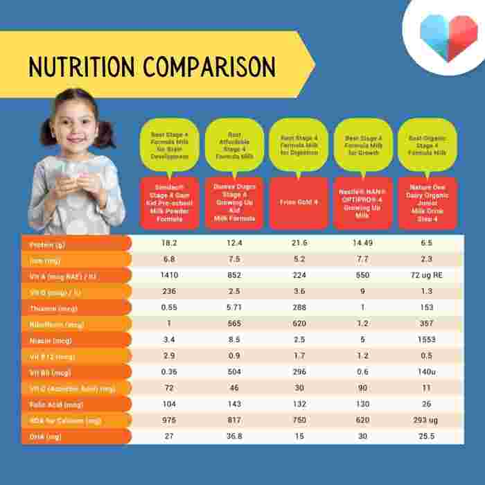 Best stage 4 formula in Sinngapore - Nutrition table