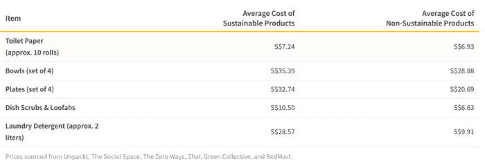 Can You Save Money With These Eco-Friendly Household Products?