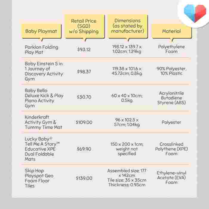Buying the Best Baby Playmat - Price comparison