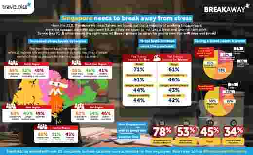 Understanding The Pandemic Stress Level In Singapore: Traveloka Tackles The Issue Through #BreakawaywithTraveloka
