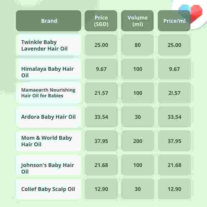 A Guide To Buying Baby Hair Oil: 7 Brands You Can Trust