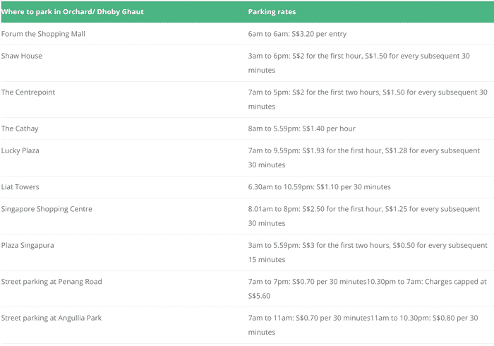 The Ultimate Guide To Cheapest Parking In Orchard And Dhoby Ghaut (All-Day Free Parking Included)