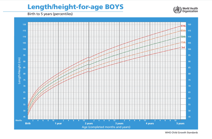 length height of boys WHO