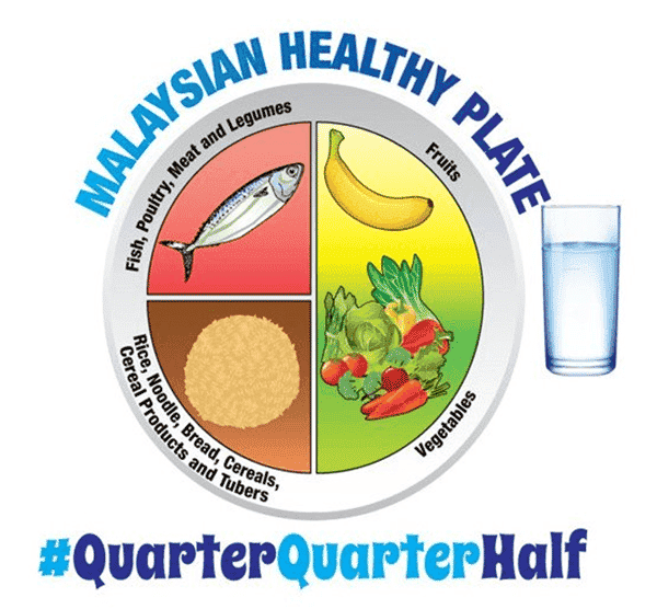 The Malaysian healthy plate by Ministry of Health Malaysia to help children eat better to reduce childhood stunting