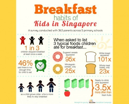 rise and shine the importance of breakfast singapore