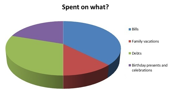 What parents spend on when they take their child's savings