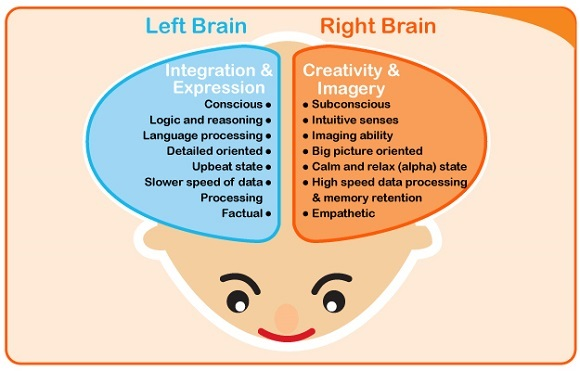 heguru education, right brain training