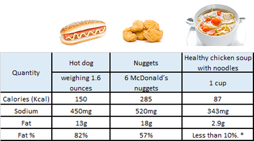 Healthy Hot Dogs Uk
