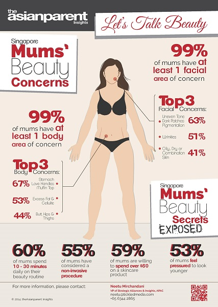 beauty concerns of singaporean mums