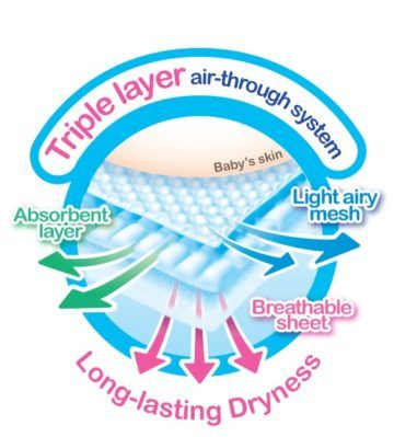 Merries Tape diaper is specially designed to allow your baby's skin to breathe and stay dry longer.