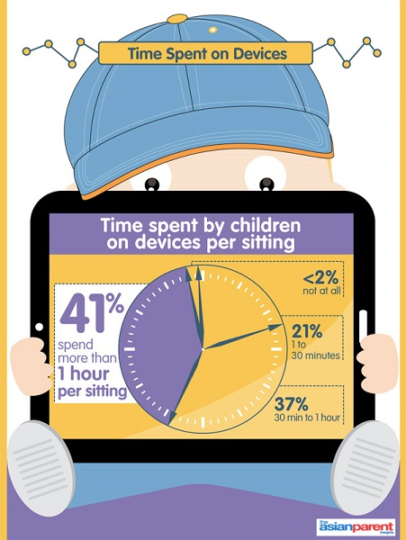 device use by kids