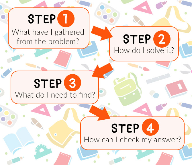 The 4-Step Problem-Solving approach