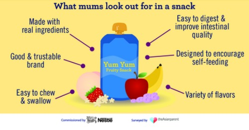 survey1 Snacks for kids   140 mums share when, why and what?
