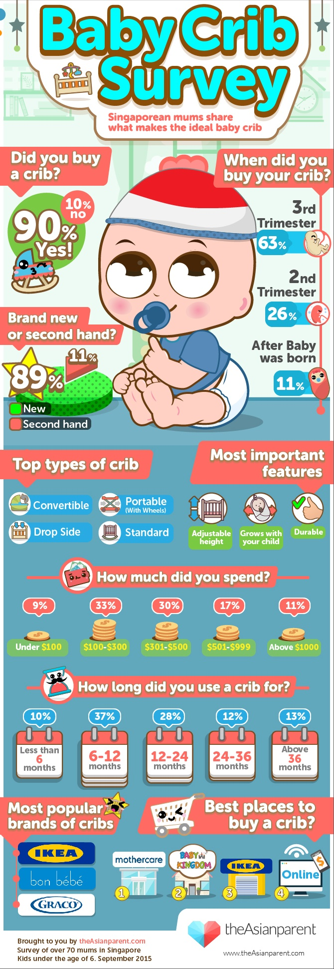 BabyCribSurvey 16 9 15 alternative1 How to choose the perfect baby crib in Singapore (Infographic)