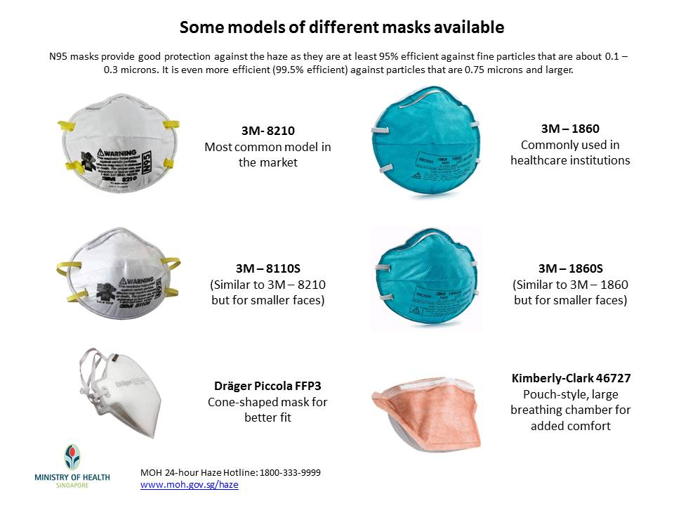Different N95 Masks Singapore haze: Facts and precautions every family should know