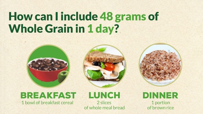 how to add WG 1 Discover the health benefits of whole grains