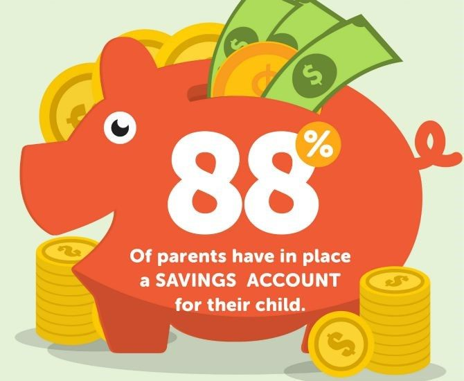 Financial planning for the kids: nearly half of parents who get savings plans for their kids opt for educational plans as well.