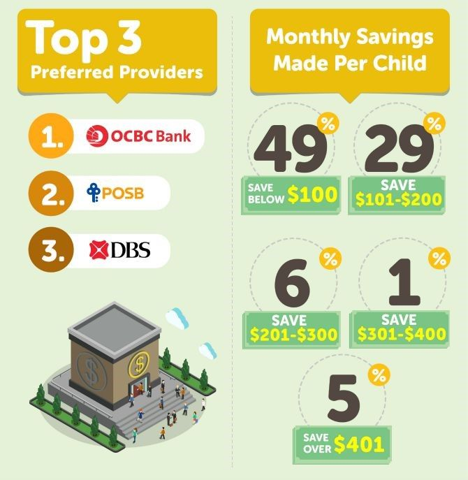 Singaporean parents' top three banks for savings accounts and monthly savings for their children.