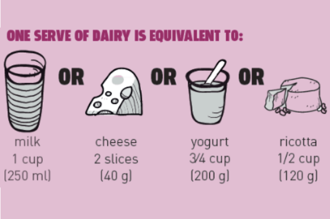 recommended daily intake of dairy products