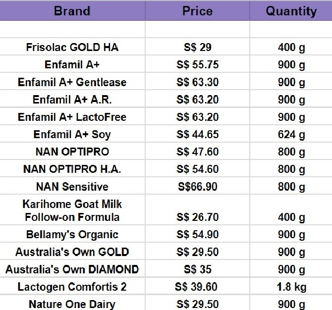 how to find list price formula